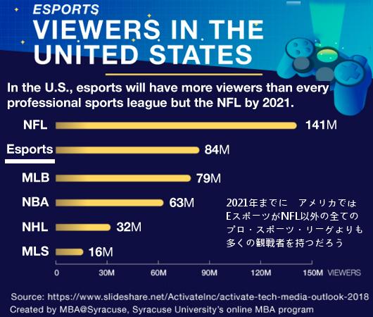 アメリカでは、野球やバスケ等よりE-Sports(ゲーム)の方がより多くの視聴者数を獲得しつつありまして・・・_b0007805_04482770.jpg