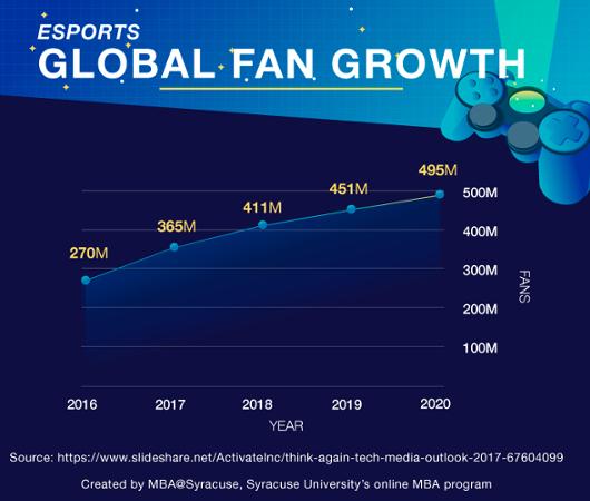 アメリカでは、野球やバスケ等よりE-Sports(ゲーム)の方がより多くの視聴者数を獲得しつつありまして・・・_b0007805_07150200.jpg