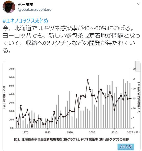 エキノコックス覚え書き_c0162128_10510402.png