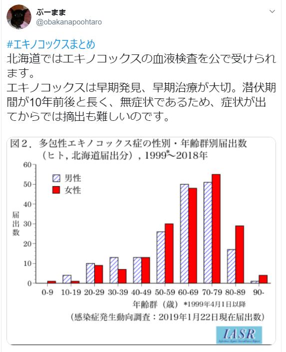 エキノコックス覚え書き_c0162128_10511217.png