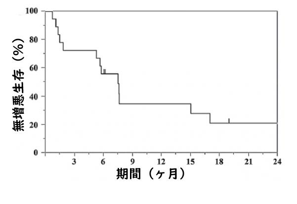 軽度間質性肺炎を合併した非小細胞肺癌患者に対するニボルマブの有効性と安全性_e0156318_1674813.png