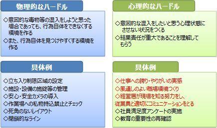 ①a 6.1 食品防御_b0391989_15241077.jpg