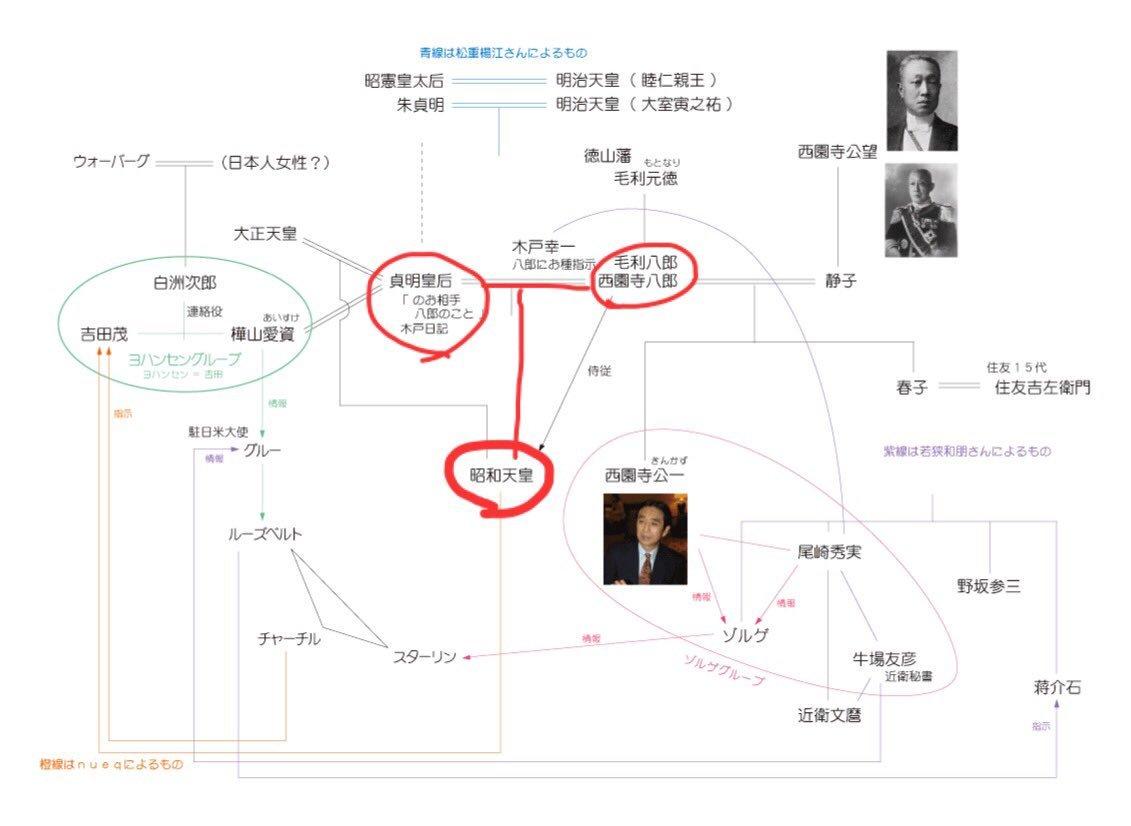 衝撃のファクトチェック:昭和天皇はCIAエージェントだった?(公開されたCIAエージェントリストより)_e0069900_17171594.jpg