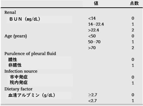 polymicrobialの膿胸は死亡のリスク_e0156318_15134387.png