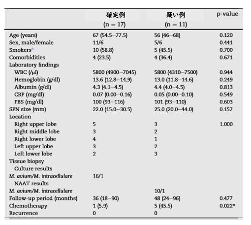 孤立性結節を呈する肺MAC症の臨床的検討_e0156318_16144655.png