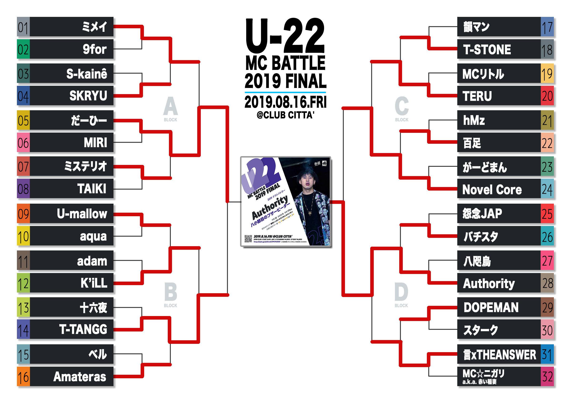 8/16 U-22 MCBATTLE 2019 FINAL 優勝は..._e0246863_14404386.jpg