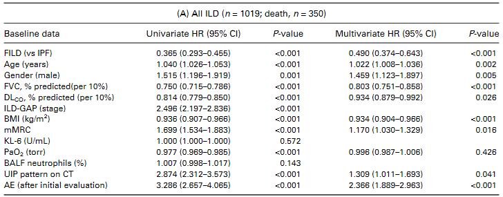 全ての間質性肺疾患は急性増悪を起こし、予後を悪化させる_e0156318_236407.png