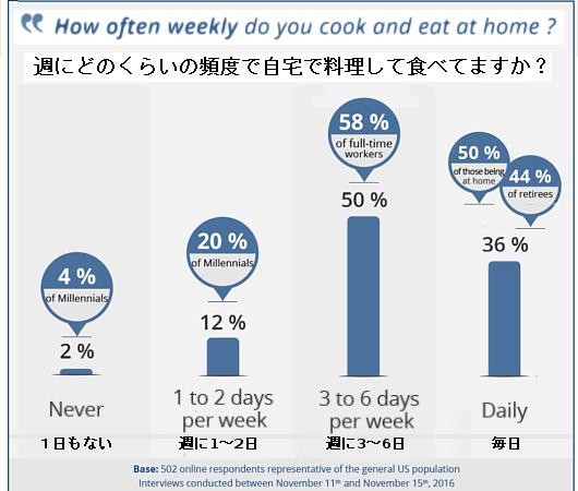 利用者の70%が、フード・デリバリー・サービスのミール・キットのおかげで料理の腕前が上がったと回答 !?_b0007805_21320315.jpg