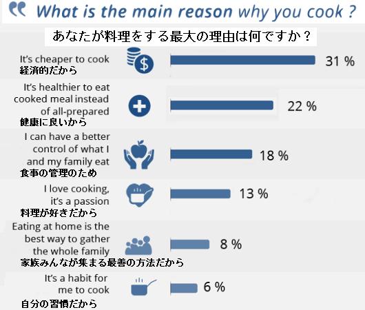 利用者の70%が、フード・デリバリー・サービスのミール・キットのおかげで料理の腕前が上がったと回答 !?_b0007805_21333224.jpg