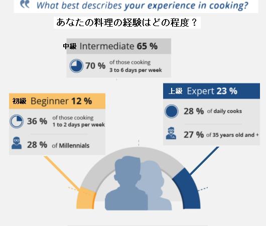 利用者の70%が、フード・デリバリー・サービスのミール・キットのおかげで料理の腕前が上がったと回答 !?_b0007805_21380039.jpg