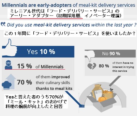 利用者の70%が、フード・デリバリー・サービスのミール・キットのおかげで料理の腕前が上がったと回答 !?_b0007805_21400876.jpg