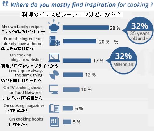 利用者の70%が、フード・デリバリー・サービスのミール・キットのおかげで料理の腕前が上がったと回答 !?_b0007805_01095665.jpg