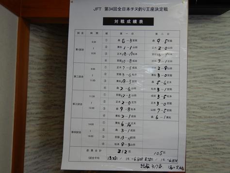 JFTチヌ王座決定戦 森圭一郎2連覇!!_f0175450_783616.jpg