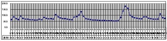 2019/9/1  水位観測  (槻の木橋より)_b0111189_05400456.jpg