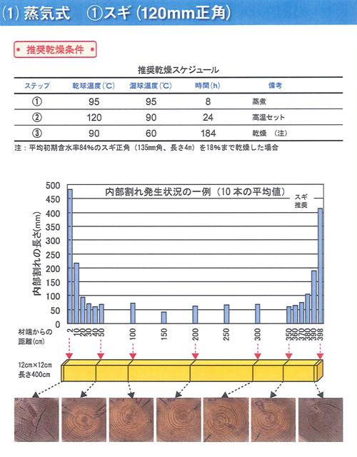 「真壁」から「軸組」の再構成へ-追補6/「高温セット処理」を採用した人工乾燥材の場合ー1_d0075899_15301893.jpg