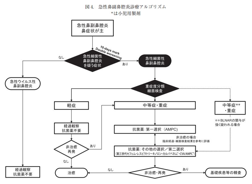 日本感染症学会の「気道感染症の抗菌薬適正使用に関する提言」への批判_e0255123_09270165.png