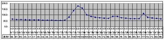 2019/9/3   水位観測  (槻の木橋より)_b0111189_05353863.jpg