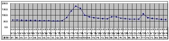 2019/9/4   水位観測  (槻の木橋より)_b0111189_05413124.jpg