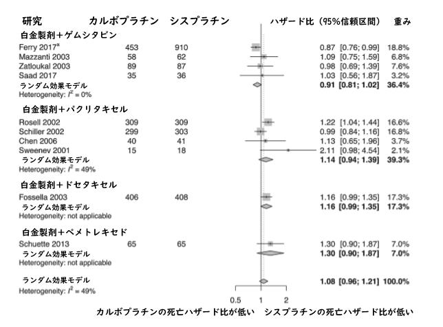 メタアナリシス:NSCLC1次治療に用いるカルボプラチンとシスプラチンの比較_e0156318_1214453.png