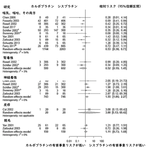 メタアナリシス:NSCLC1次治療に用いるカルボプラチンとシスプラチンの比較_e0156318_1214785.png