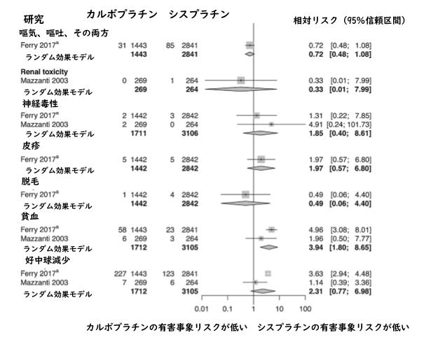 メタアナリシス:NSCLC1次治療に用いるカルボプラチンとシスプラチンの比較_e0156318_1262897.png