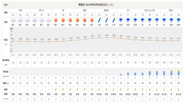 今週末の天気と気温(2019年9月6日)_b0174425_19442173.png