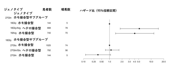β2受容体ジェノタイプはCOPD重症増悪に影響を与える_e0156318_10493615.png