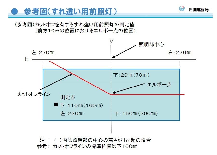 ZC32Sスイフトスポーツ生活(63) ヘッドランプの光軸検査について_b0199522_16195859.jpg