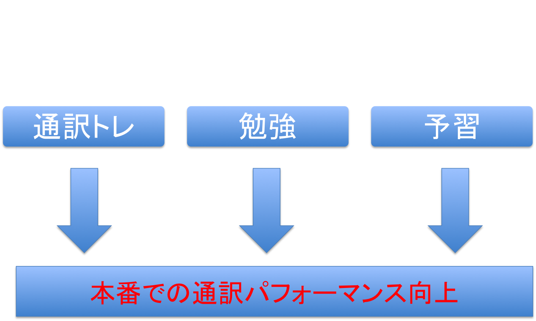 通訳者は「予習の呪縛」から逃れ、好循環に乗ろう_d0237270_12344644.png