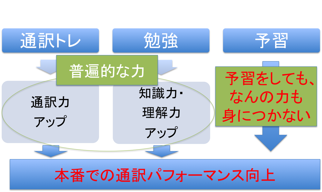 通訳者は「予習の呪縛」から逃れ、好循環に乗ろう_d0237270_12345107.png