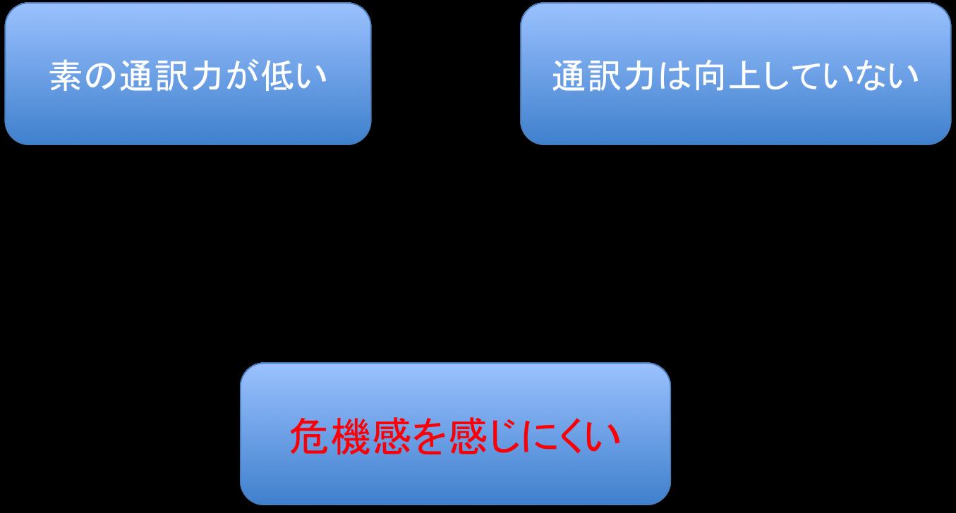 通訳者は「予習の呪縛」から逃れ、好循環に乗ろう_d0237270_12345862.png