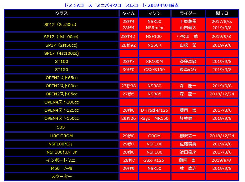 2019/9/8トミンミニフェスA コースレコード更新者_d0067418_12430910.jpg