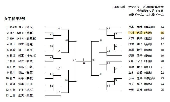 日本スポーツマスターズ2019に出場_e0238098_08510314.jpg