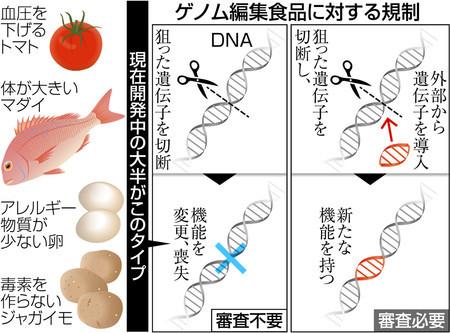 すべてのゲノム編集食品には表示を義務付けてください_c0025115_21462718.jpg