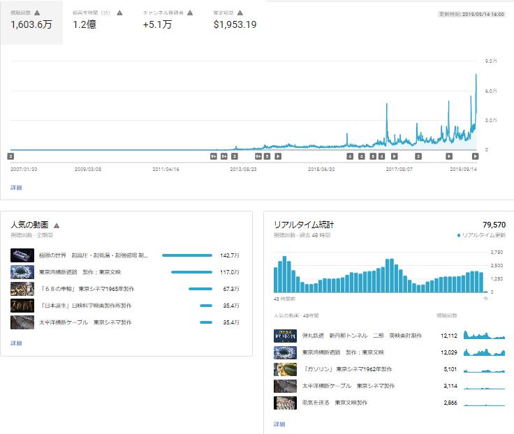 You Tubeの総再生回数が1,600万回を超える_b0115553_19215267.png