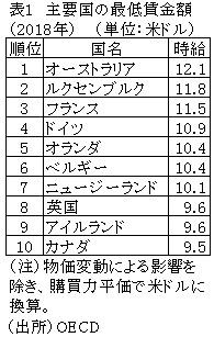 AIG「専門家の指導の下、安全に実施しています」:AIGのCMと日本人の最低賃金→俺「未来予測が世界を制する!」_a0348309_15080517.jpg
