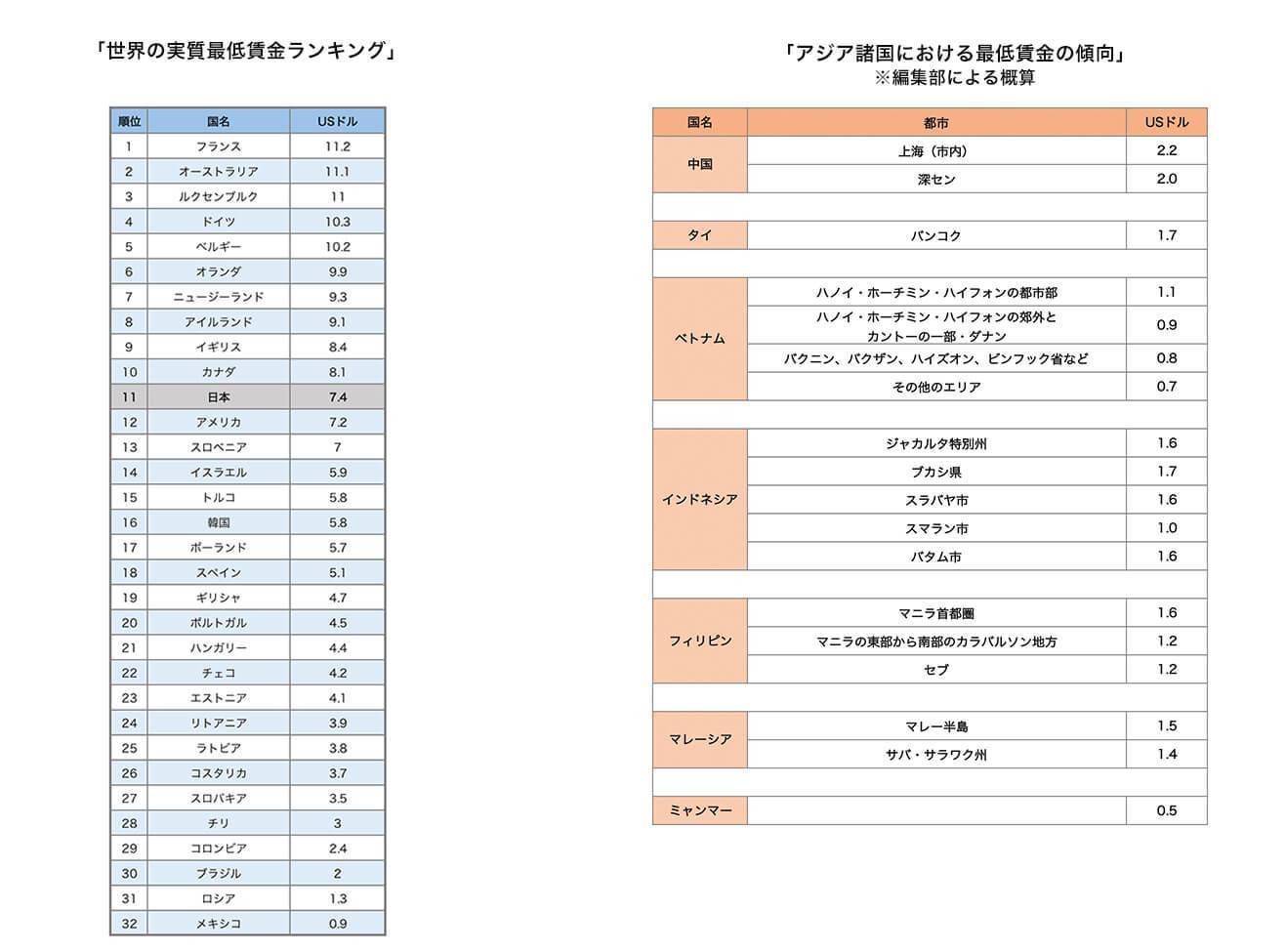 AIG「専門家の指導の下、安全に実施しています」:AIGのCMと日本人の最低賃金→俺「未来予測が世界を制する!」_a0348309_15080894.jpg