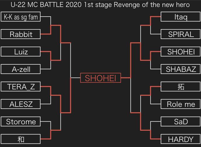 9/21 U-22 MCBATTLE 2020 1ststage -Revenge of the new hero-..  優勝は..._e0246863_05332324.jpg