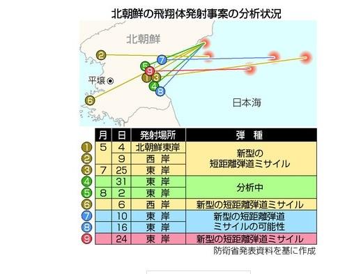 日本に向かっていない低空ミサイルがなんだって?_d0044584_04542044.jpg