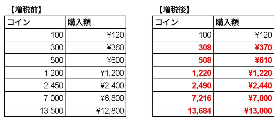 【重要】消費税増税に伴うさしいれ用コイン価格改定のお知らせ_d0383647_12102529.png