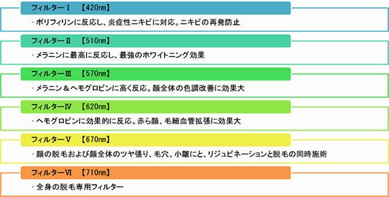 IPL 光治療 [ SOLARI ]_d0105660_15533370.jpg
