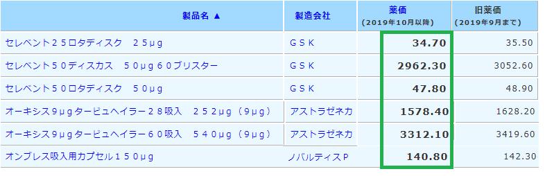 2019年10月薬価改定:LABA_e0156318_16372224.png