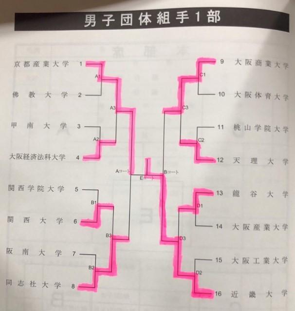 第62回全関西大学空手道選手権大会_e0238098_19222563.jpg
