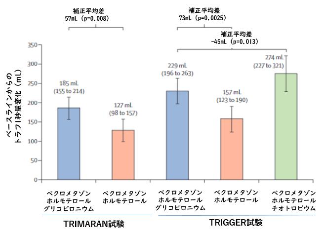 TRIMARAN試験・TRIGGER試験:コントロール不良喘息におけるトリプル吸入療法_e0156318_1022754.png