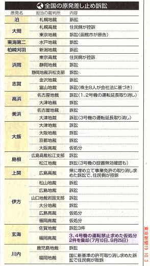 全国の原発の状況 / こちら原発取材班 東京新聞 _b0242956_08100609.jpg