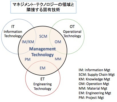 IT、OT、ET、そしてマネジメント・テクノロジー_e0058447_15133814.jpg