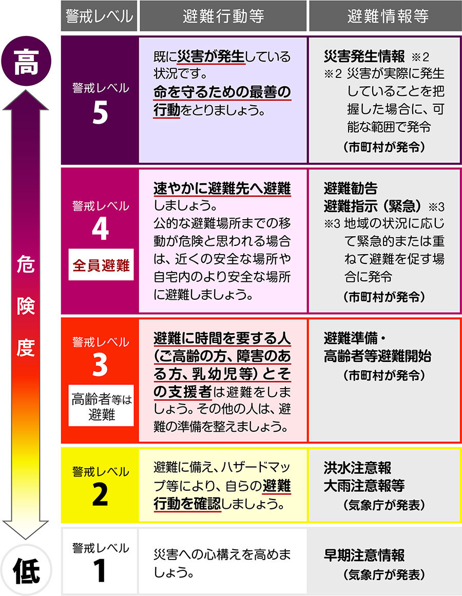 避難準備情報、避難勧告、避難指示の区別とは!?_e0151275_05475816.jpg