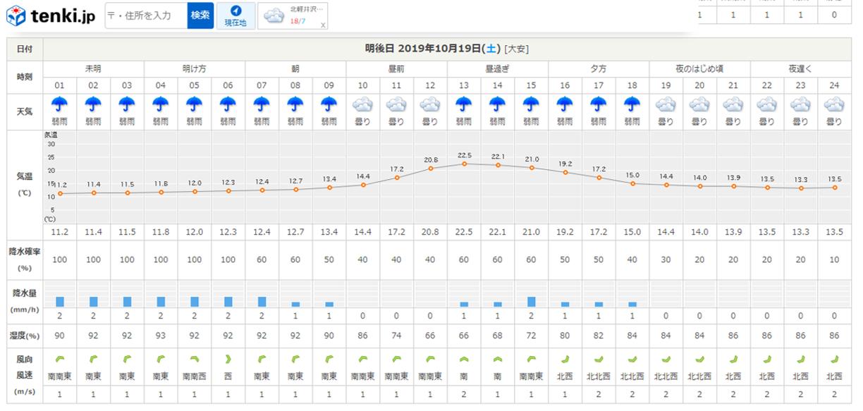 今週末の天気と気温(2019年10月17日)紅葉約4割ほど_b0174425_22041065.png