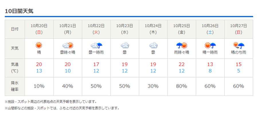 今週末の天気と気温(2019年10月17日)紅葉約4割ほど_b0174425_22041448.png