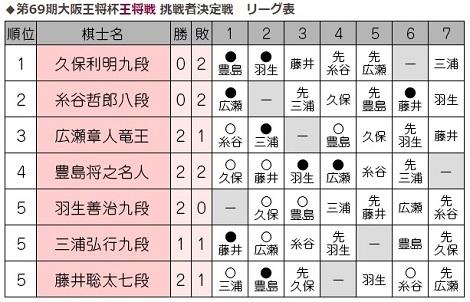 南ア戦メンバー発表、4種目で準決勝進出、藤井七段2勝目_d0183174_09514920.jpg